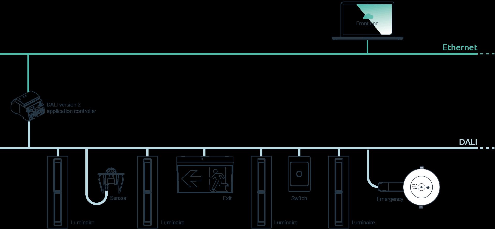 DALI Version 2 - simplifies the wiring